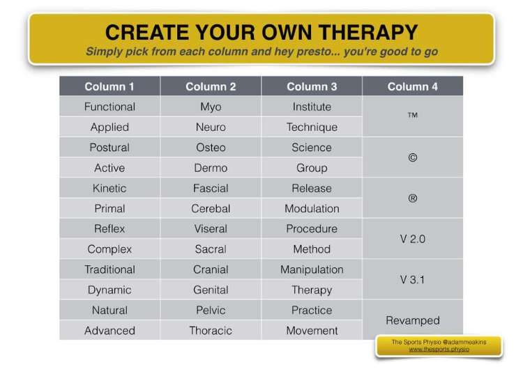 "A table with the caption: ""Create your own therapy,"" with four columns of common buzzwords from therapy, such that they can be mixed and maxed to generate new therapy names like Functional Sacral Technique™ or Kinetic Fascial Modulation ®"