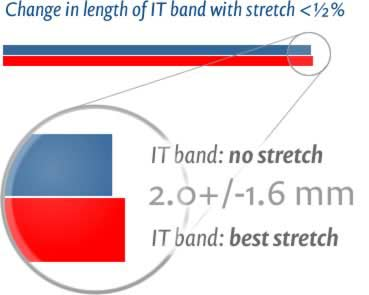 Schematic of the change in length fo the ITB band with stretch: <0.5%.